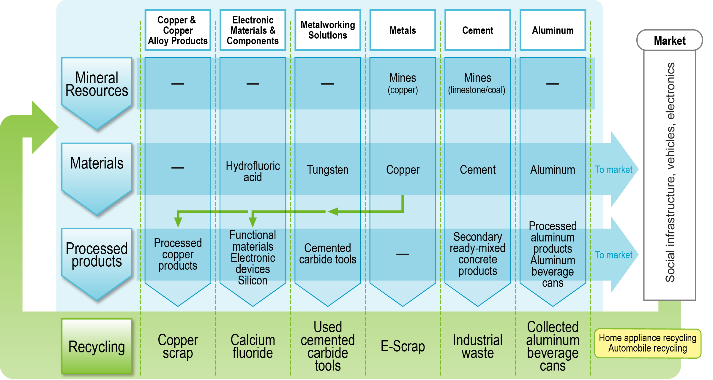 Recycling-oriented business model (by segment)