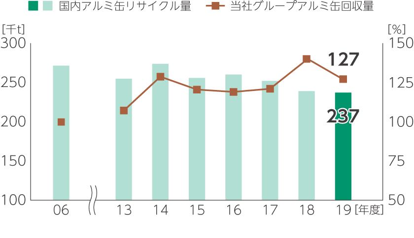 国内アルミ缶リサイクル量と当社グループアルミ缶回収量推移(2006年度=100%)