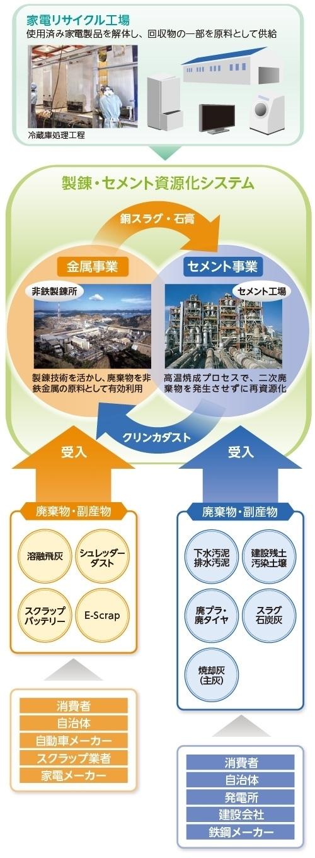 製錬・セメント資源化システム