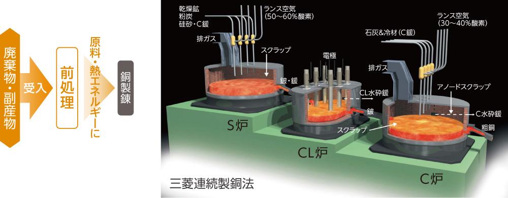 三菱連続精銅法