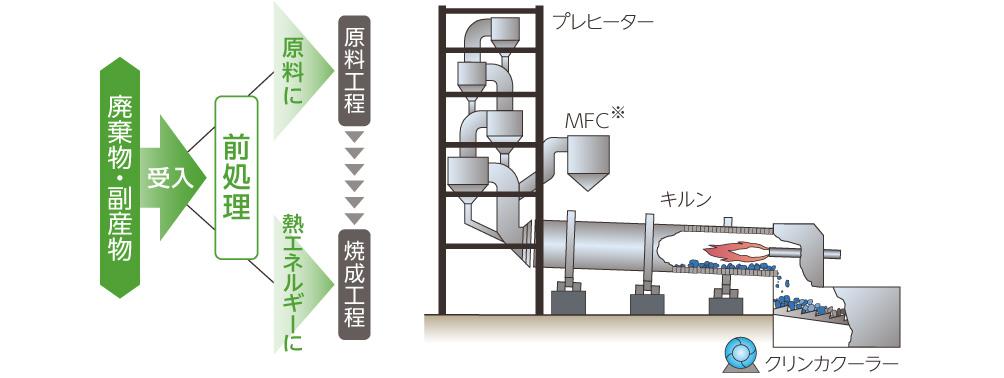 高温焼成プロセス