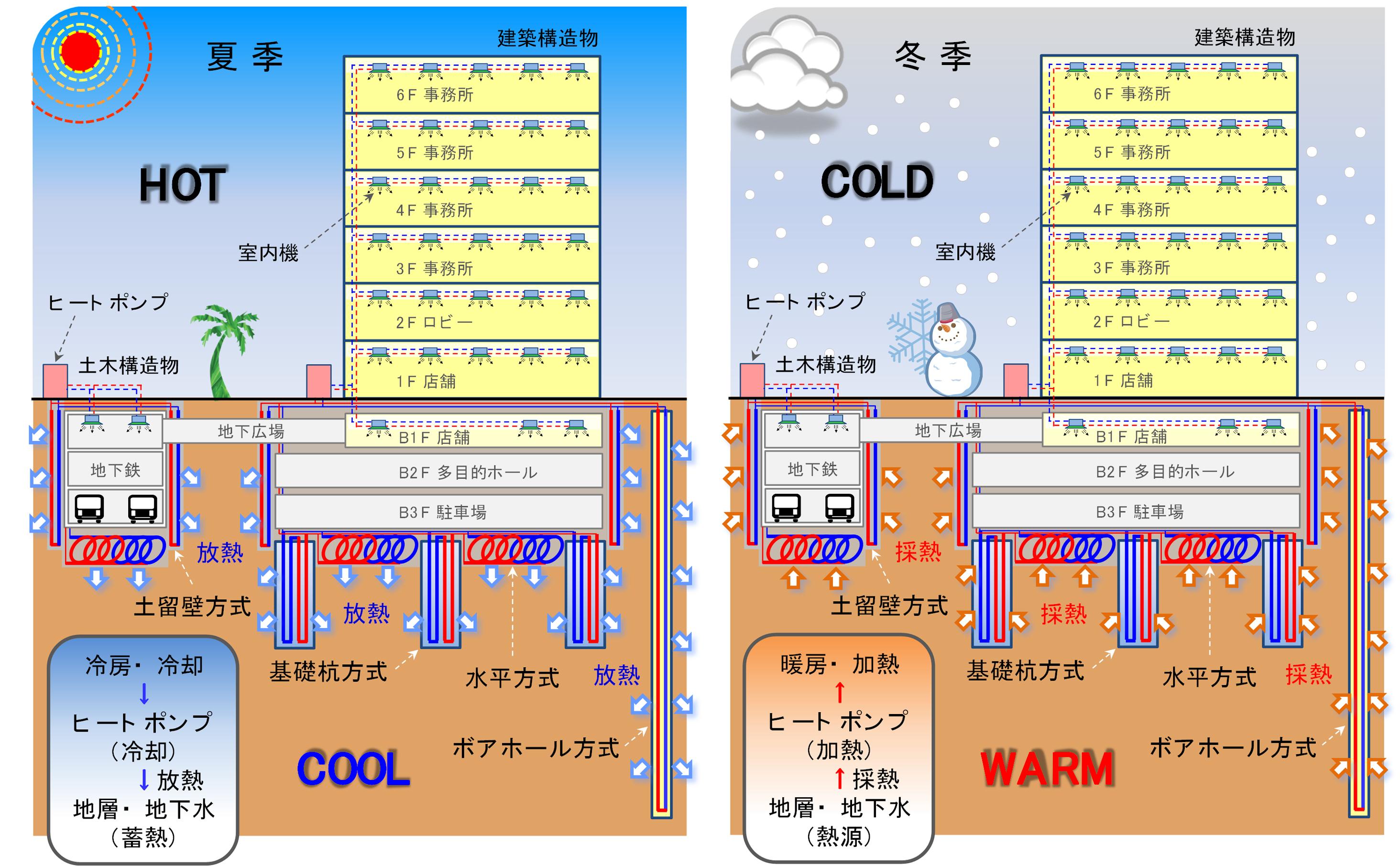 都市インフラ活用型地中熱利用システムの概要図