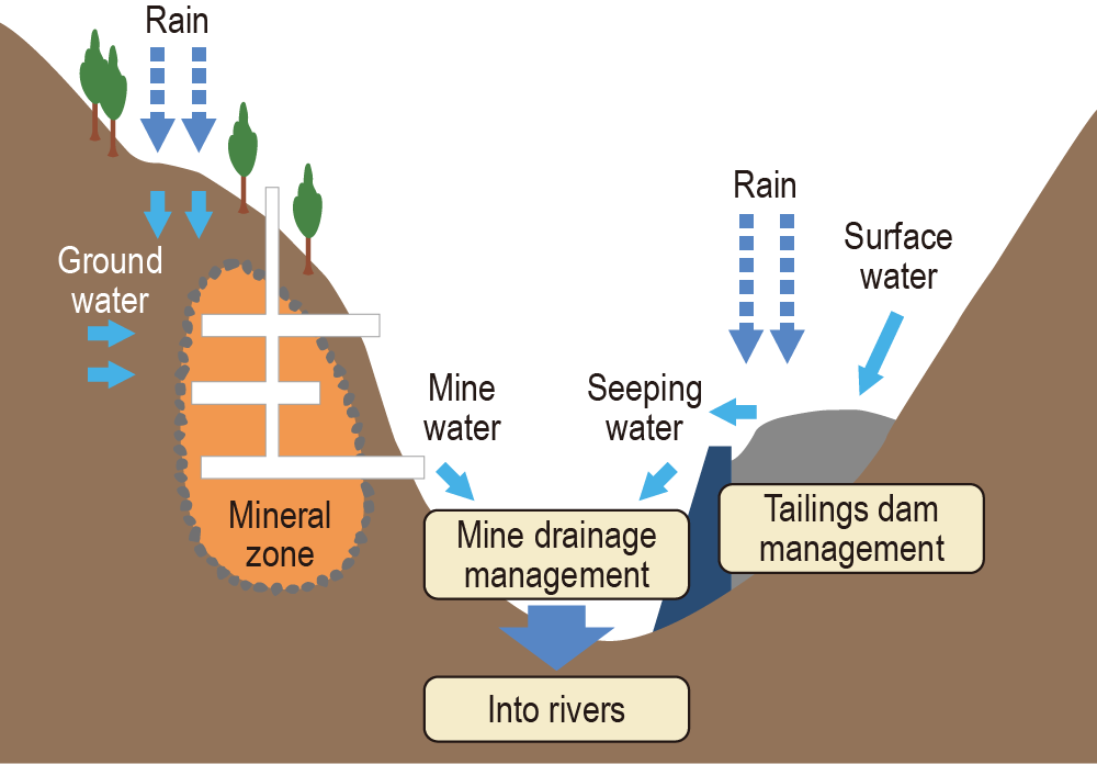 Overview of Acid Mine Drainage Treatment at Abandoned Mines