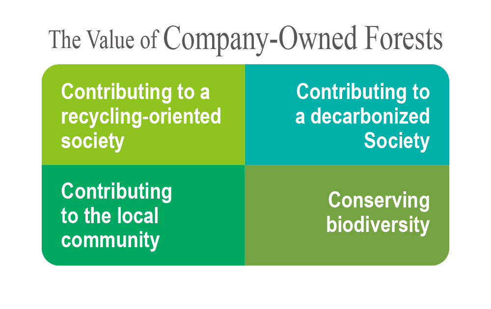 The Value of Company-Owned Forests: Contributing to a recycling-oriented society, Contributing to a low-carbon society, Contributing to the local community, Conserving Biodiversity