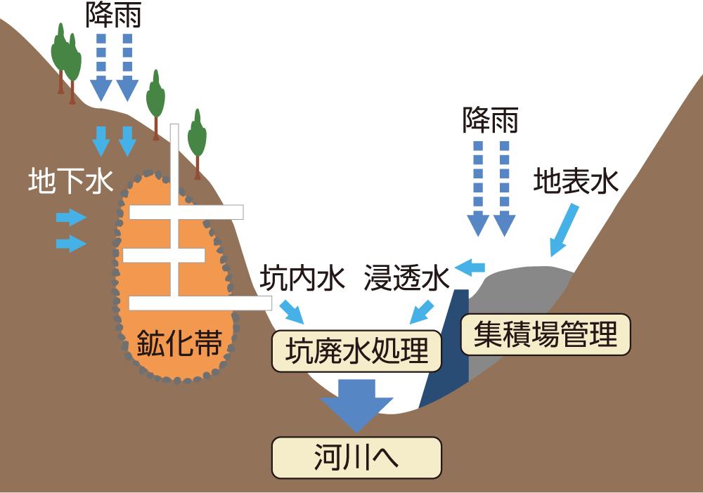休廃止鉱山における坑廃水処理の概要