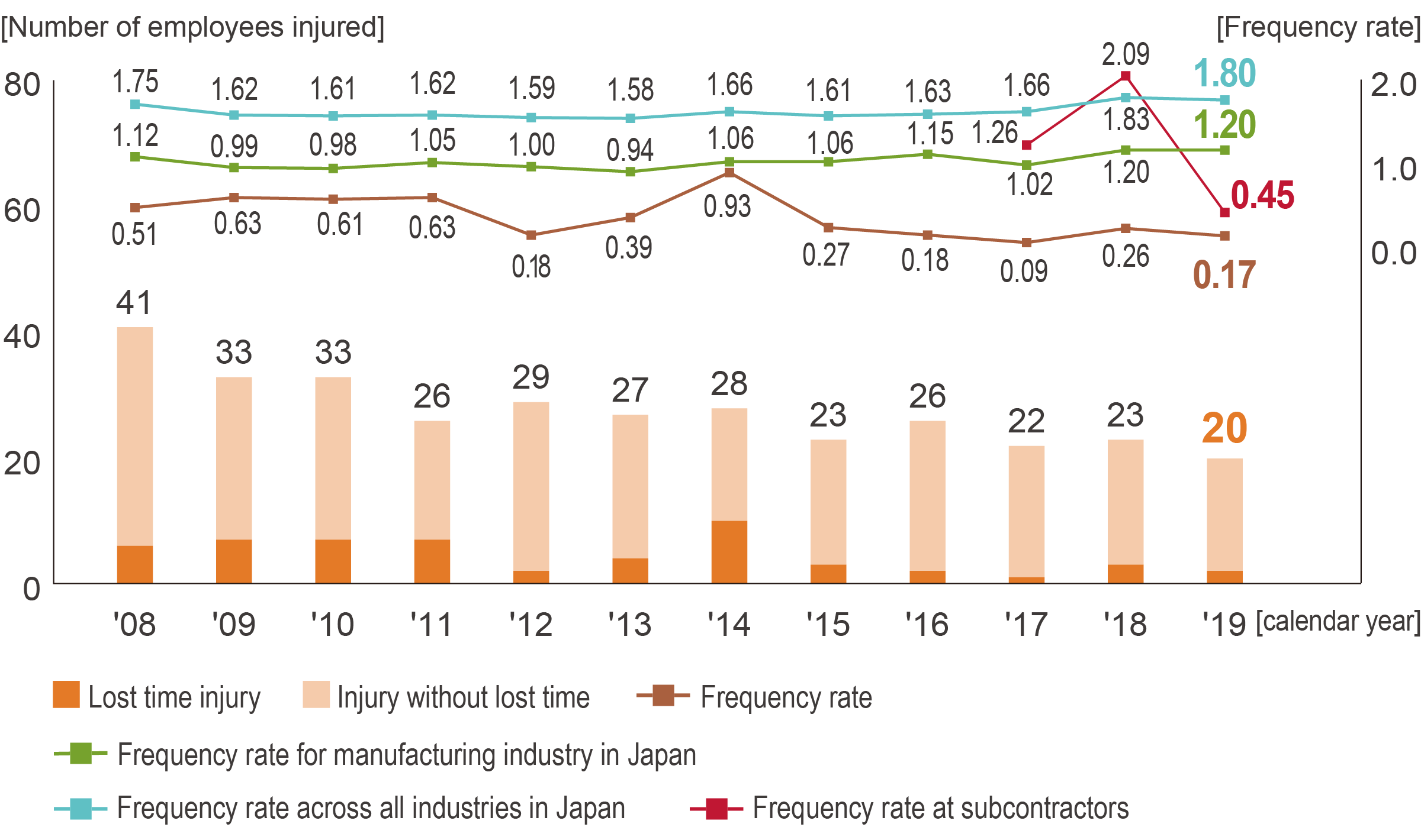 Safety Record Trend (Mitsubishi Materials)
