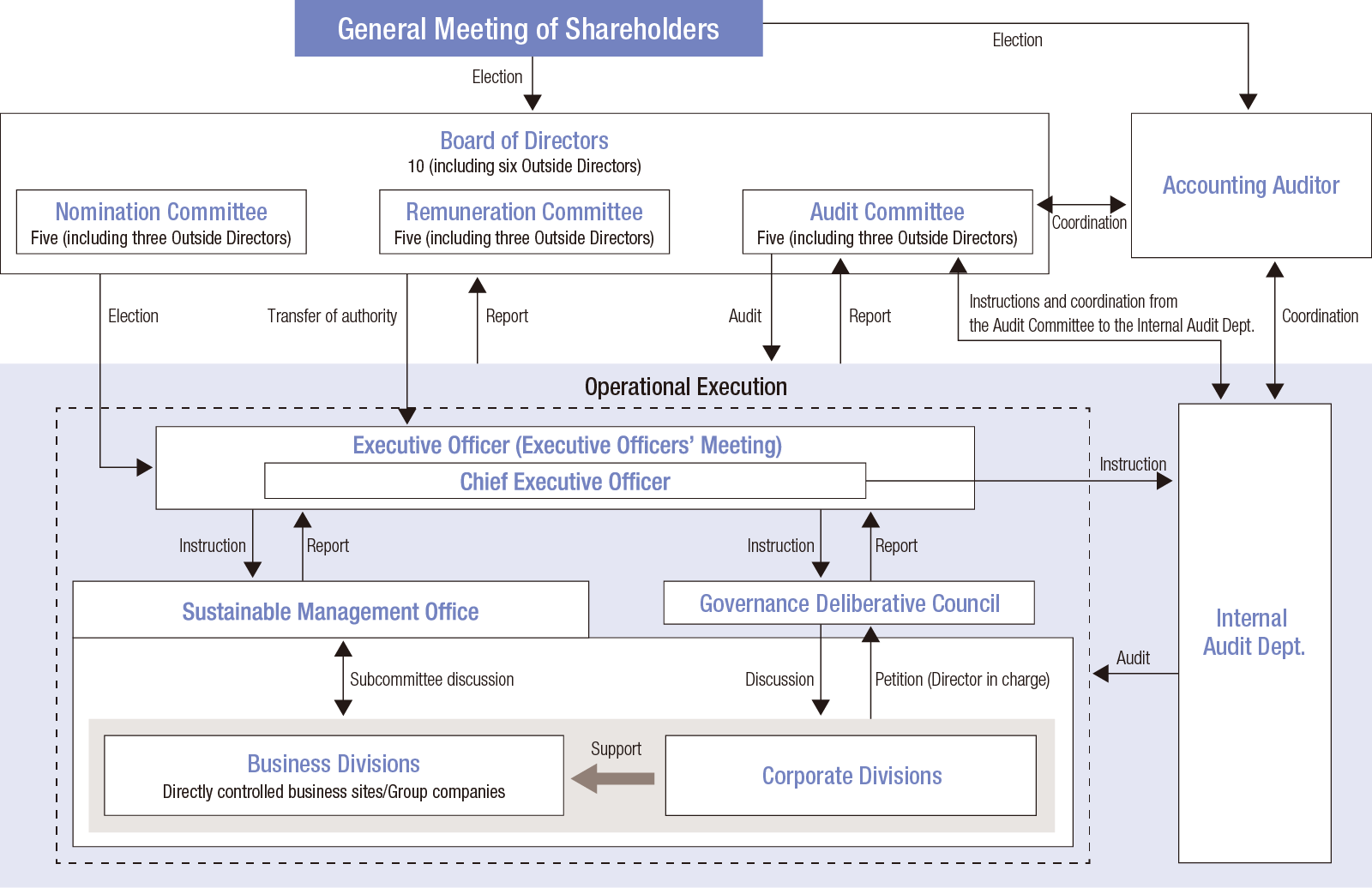 Overview of Corporate Governance System