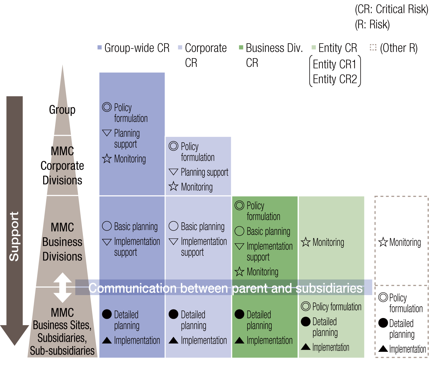 Roles and responsibilities according to level for each critical risk