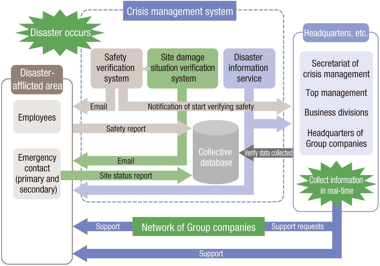 Crisis management system