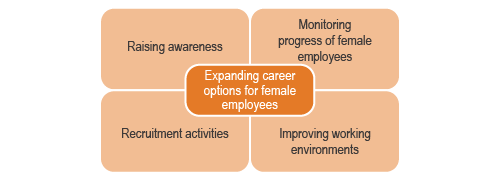 Key themes for initiatives to expand career options for female employees