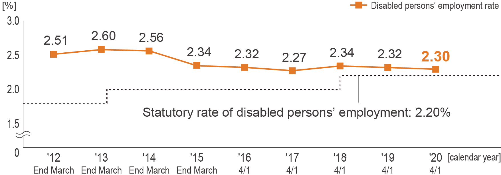 Disabled persons' employment rate