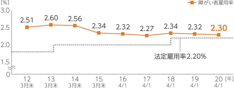 全社障がい者雇用率の推移