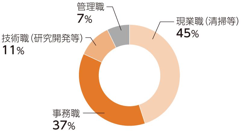 当社在籍障がい者主要な職種(2020年4月1日現在)