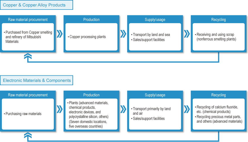 Value chain for the advanced products business