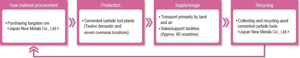 Value chain in the advanced materials & tools business