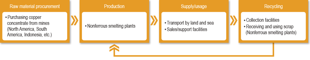 Value chain for the metals business