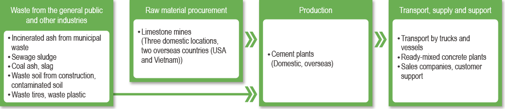 Value chain for the cement business