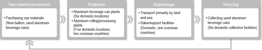 Value chain for the aluminum business