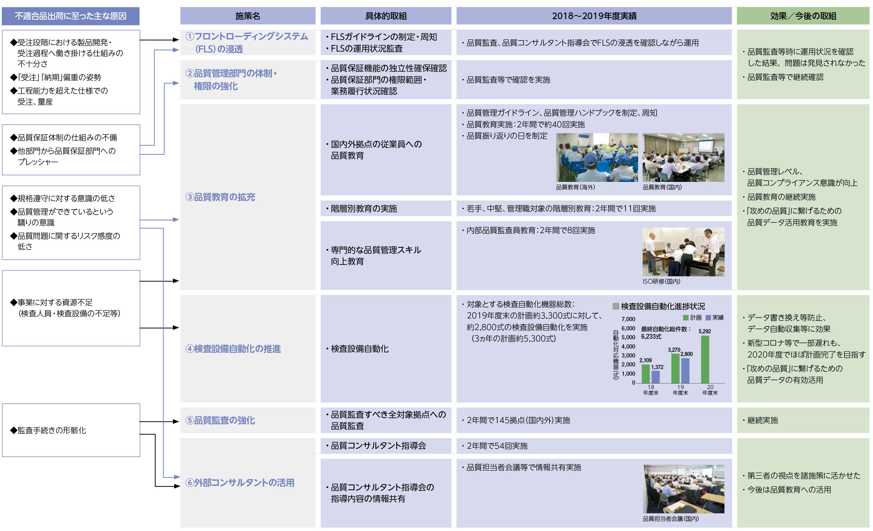 品質管理に係るガバナンス体制の再構築策及び再発防止策