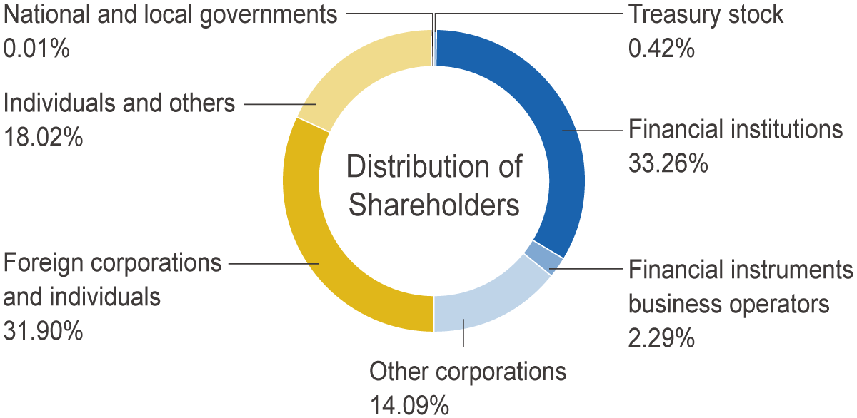 Distribution of shareholders