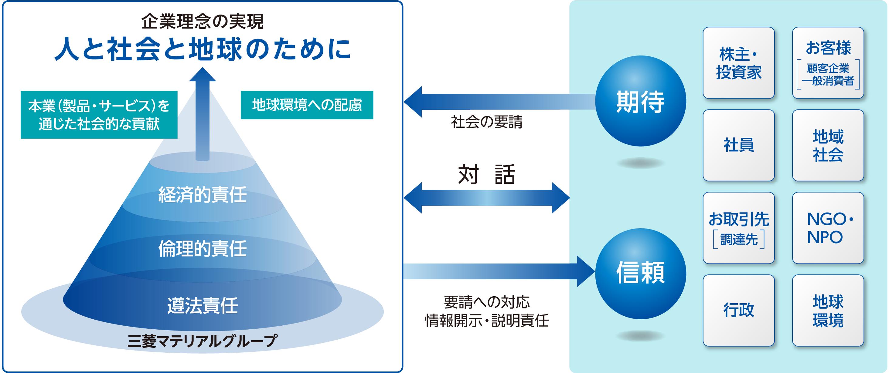 三菱マテリアルグループのCSR概念図