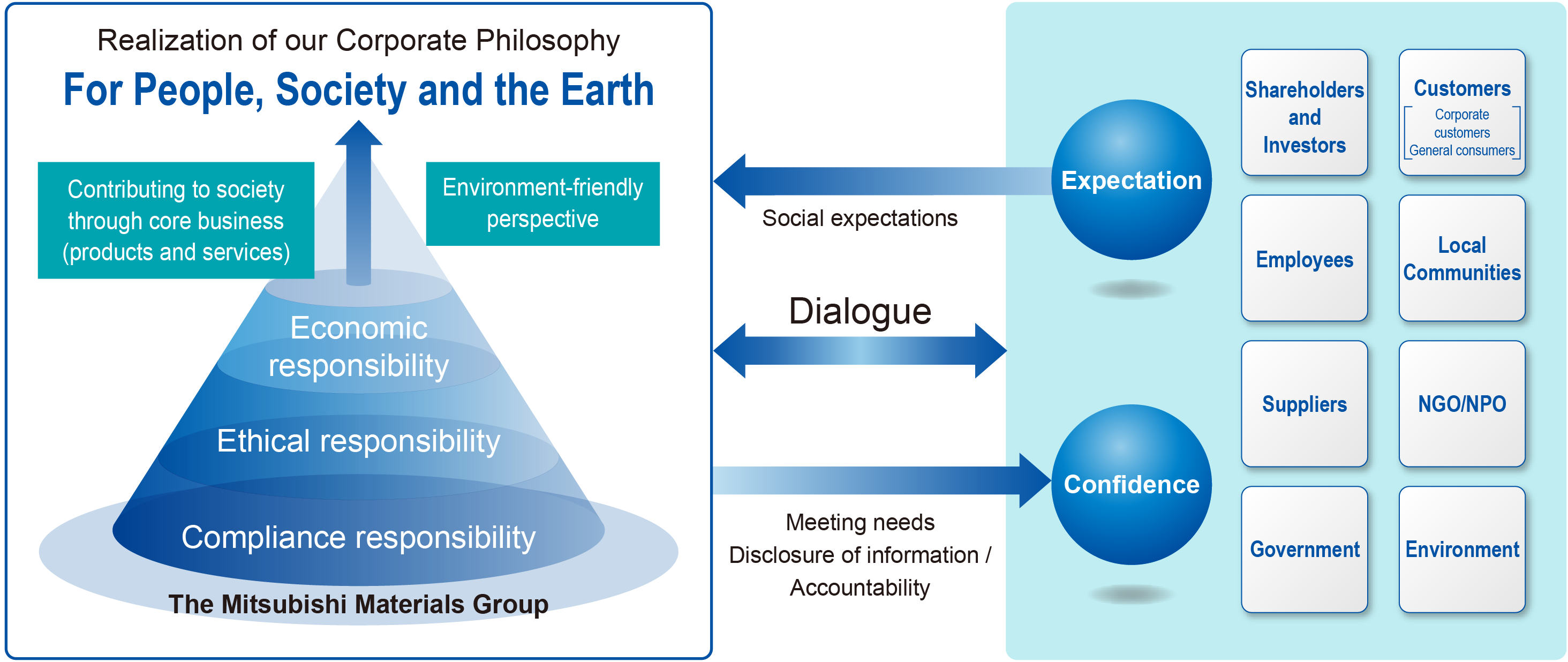 Outline of the Mitsubishi Materials Group's approach to CSR