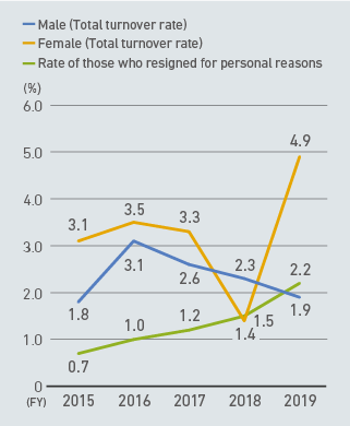 Rate of those who resigned for personal reasons