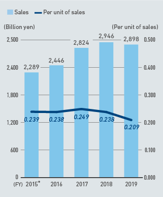 CO2 Emissions per Unit of Sales [Global] (Amount of CO2 emissions/sales)