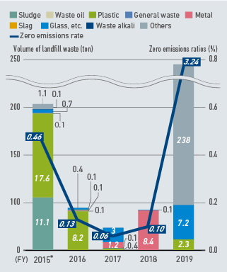 Volume of Landfill Waste and Zero Emissions Ratios
