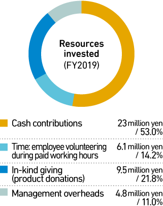 Resources invested(FY2018)