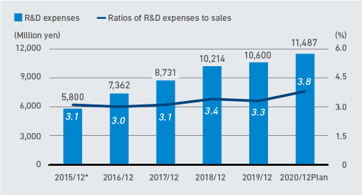 R&D expenses and ratios of R&D expenses to sales