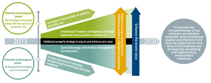 Intellectual Property Strategy to Acquire and Enhance Core Value