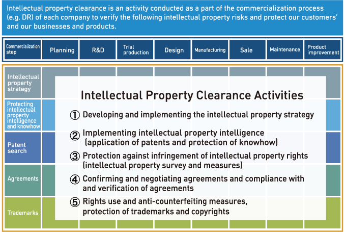 Intellectual Property Risk Management: The Execution of Intellectual Property Clearance