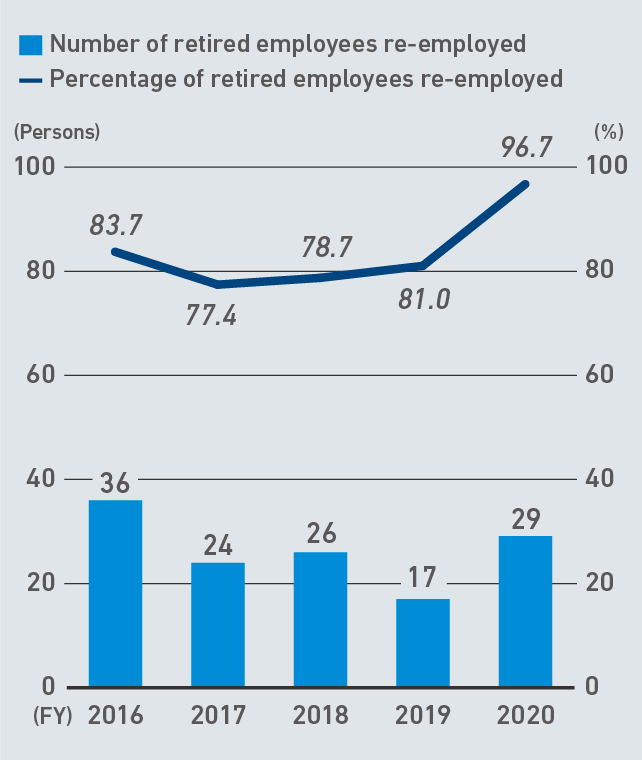 定年再雇用率の推移
