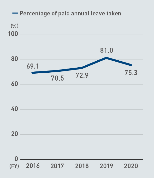 Percentage of paid annual leave taken