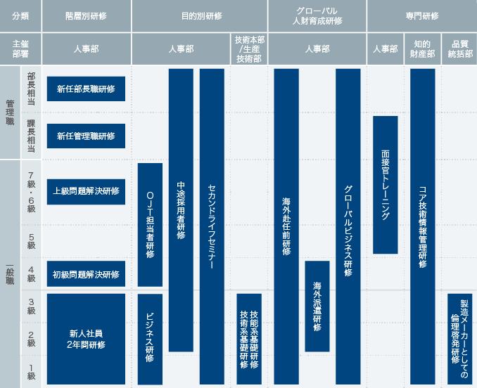 教育体制(抜粋)(2019年6月現在)
