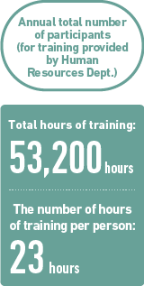 Annual total number of participants (for training provided by Human Resources Development Dept.)Total hours of training: 23,780 hours / The number of hours of training per person: 11 hours