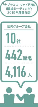 「ナブテスコ ウェイ月間」 (職場ミーティング) 2018年度参加者:国内グループ会社10社/438職場/4,291人
