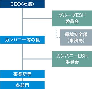 ESH管理組織