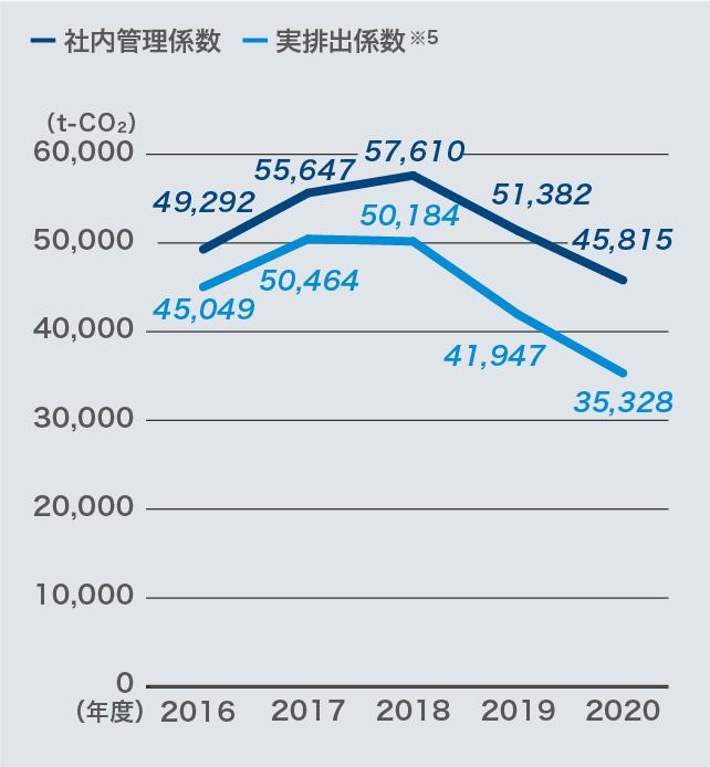 国内CO2排出量