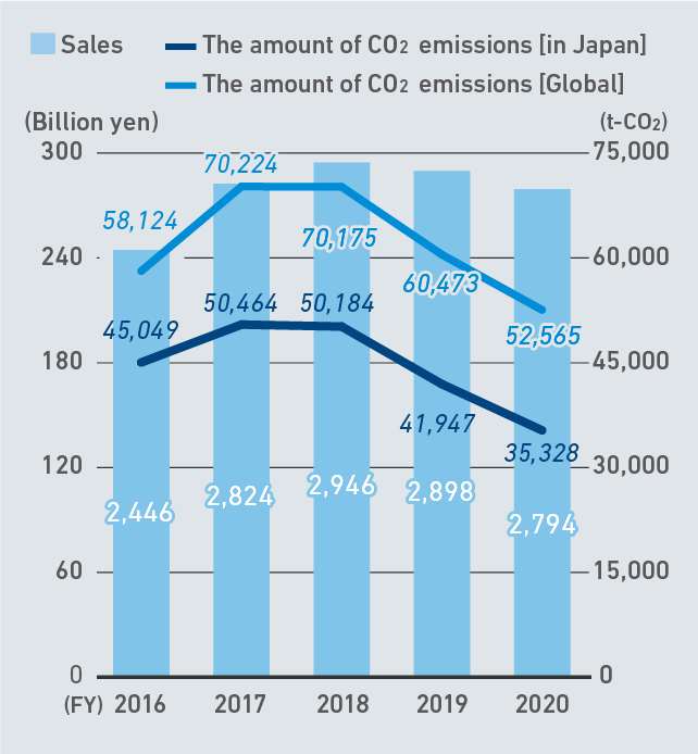 The Amount of CO2 Emissions [Global]