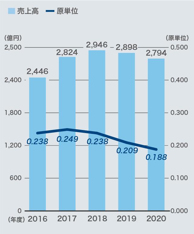 グローバル売上高原単位(CO2排出量/売上高)