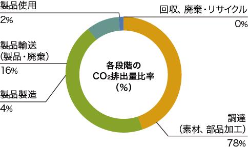 各段階のCO2排出量比率(%)