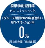 廃棄物削減目標 ゼロ・エミッション化:<グループ目標(2020年度達成)>ゼロ・エミッション率 0%(埋立処分量/総排出量)