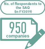 No. of Respondents to the SAQ (in FY2019) 950companies