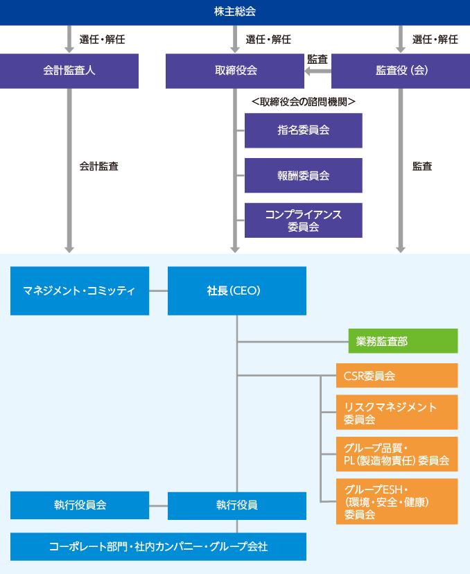 コーポレートガバナンスの体制図
