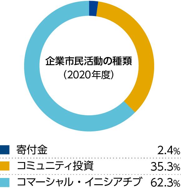 企業市民活動の種類(2019年度)