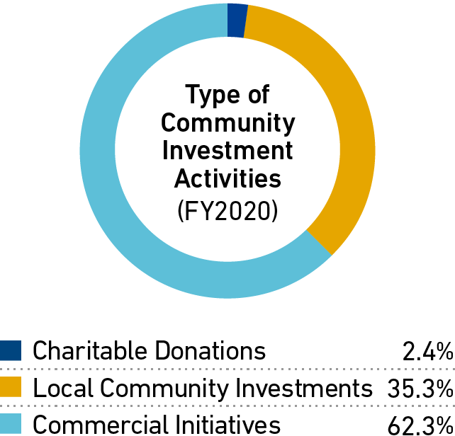 Type of Community Investment  Activities (FY2017)