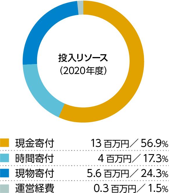 企業市民活動への投入資金(2019年度)