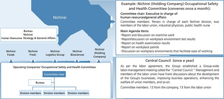 安全衛生委員会体制図